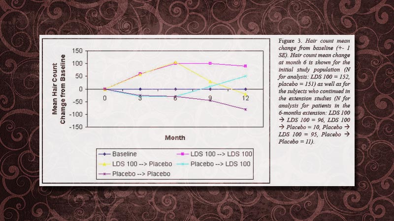 Chart of LDS 100 professional laser clinic device results